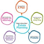 What Is Estate Planning? Six Good Reasons Everyone Should Have An Estate Plan In Dearborn and Detroit